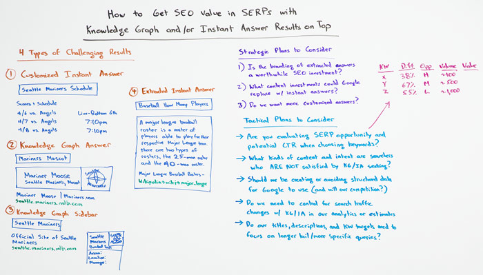 Whiteboard Friday: SEO value from SERPs