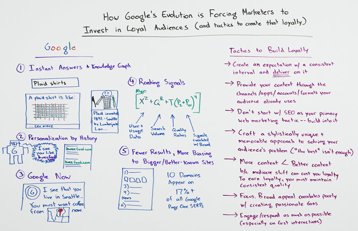 How Google's Evolution is Forcing Marketers to Invest in Loyal Audiences – Whiteboard Friday