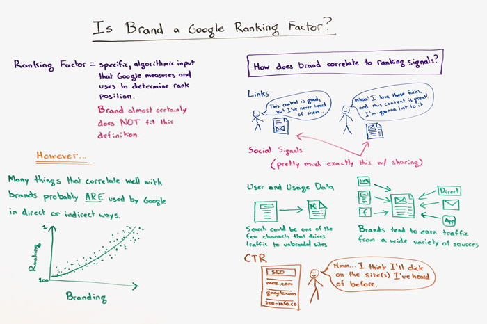 Is Brand a Google Ranking Factor?