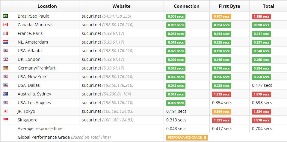 Sucuri is Building a Comprehensive Alternative to CloudFlare