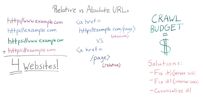Should I Use Relative or Absolute URLs? – Whiteboard Friday