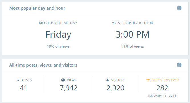 WordPress.com Launches Insights: Better Stats for Visualizing Publishing Trends