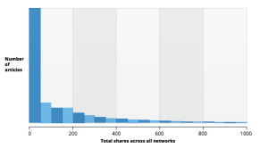Insights from Analyzing 1 Million Articles